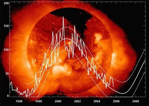 5 Солнечная активность преподнесла ученым сюрприз