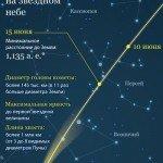 Траектория движения кометы Макнота