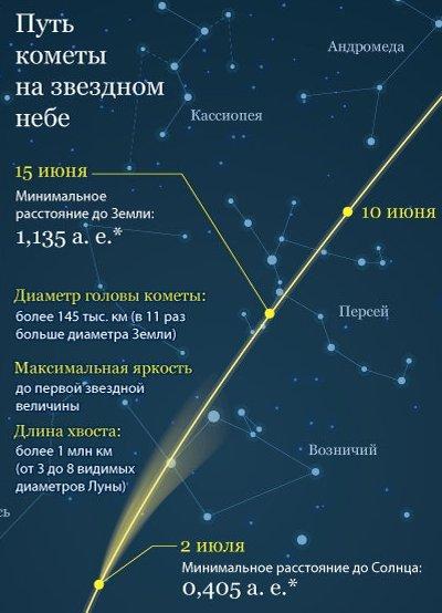 Комета-подписать Комета Макнота: не стоит бояться