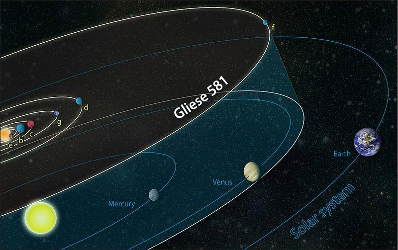 800px-Gliese_581_system_compared_to_solar_system Существование пригодной для жизни планеты поставлено под сомнение
