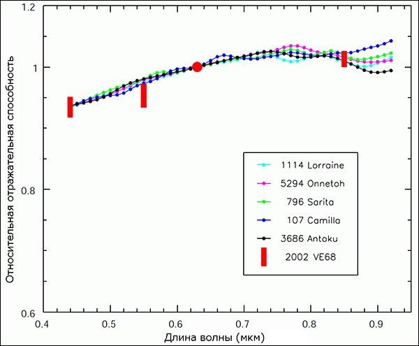 119 Проведены фотометрические наблюдения квазиспутника Венеры