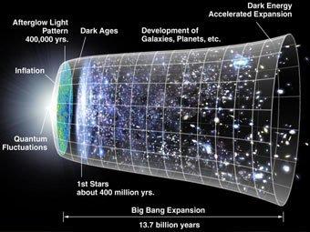13 Астрономы обнаружили газ от древнейшей звезды