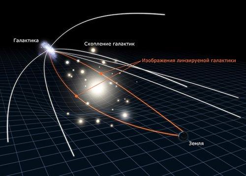 Effect Астрономы обнаружили неожиданно зрелую удаленную галактику