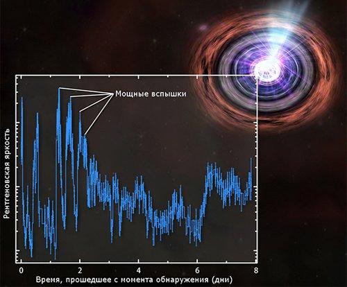 Spectrum Орбитальной обсерваторией Swift зарегистрирована мощнейшая вспышка