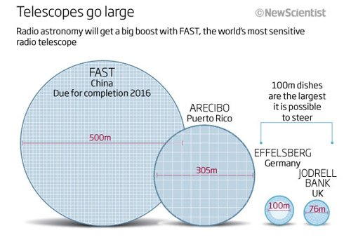 28165301 В Китае строится крупнейший в мире радиотелескоп FAST