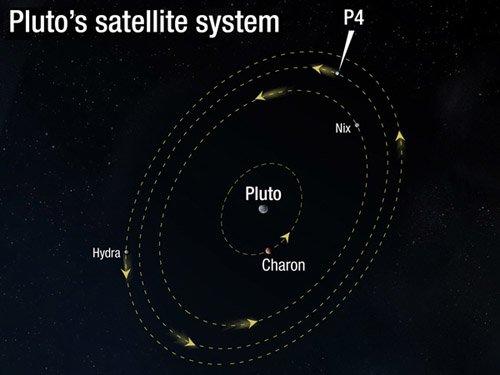 pluto_sats «Хаббл» случайно обнаружил четвертый спутник Плутона