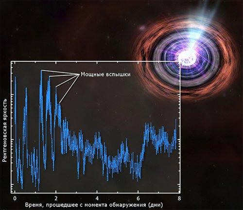 Spectrum Тайна мощнейшей вспышки в созвездии Дракона раскрыта