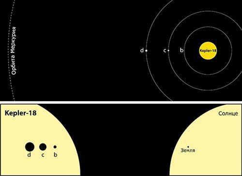 System «Кеплер» отыскал необычную систему с тремя планетами