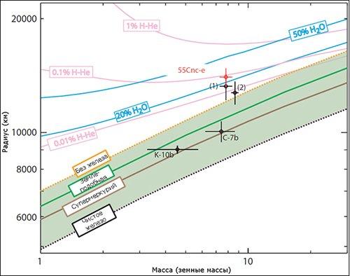 modelsj На орбите близлежащей звезды подтверждено существование «водного мира»
