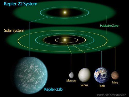 Kepler22bDiagram_946-710 Найдена первая экзопланета, расположенная в обитаемой зоне