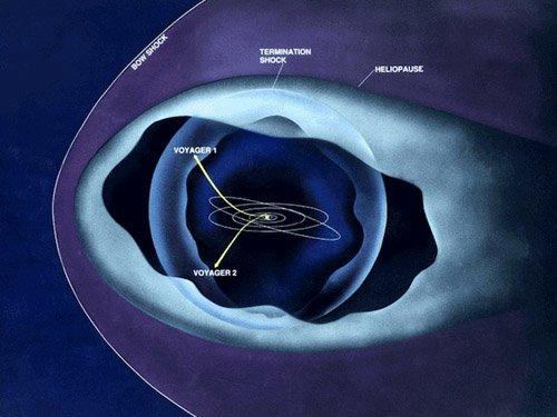 v1and2distance «Вояджер-1» еще не покинул Солнечную систему