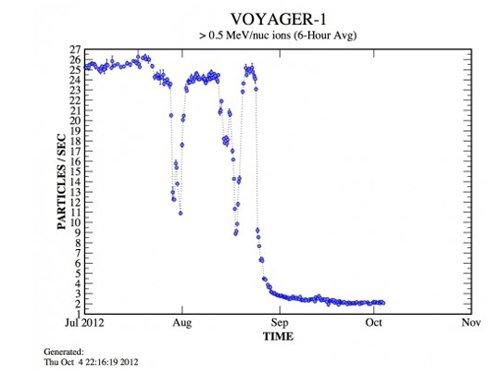voyadg_600 «Вояджер-1» вышел в межзвездное пространство
