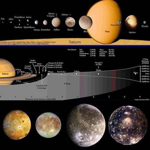 2-1 Возможно, луны Сатурна появились в результате столкновений