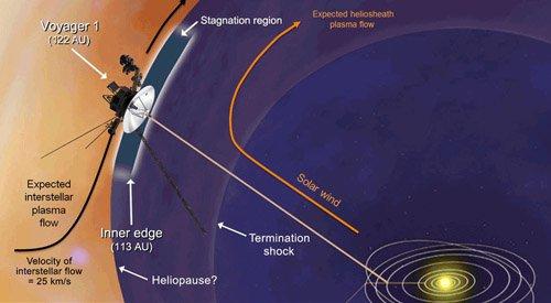 voager-1-1 Зонд Voyager-1 достиг «магнитной автострады» на границе Солнечной системы