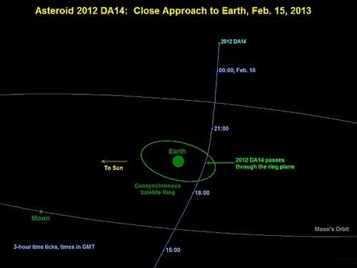 asteroid20130201-full Астероид 2012 DA14 пролетит мимо Земли