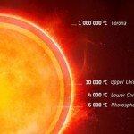 Распределение температуры в звезде