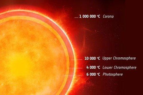 pic_1361377026 Астрономам впервые удалось рассмотреть холодную оболочку звезды