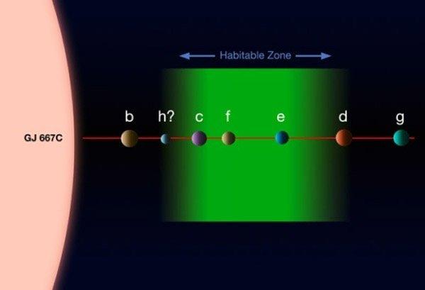 звёздная система с тремя потенциально обитаемыми экзопланетами