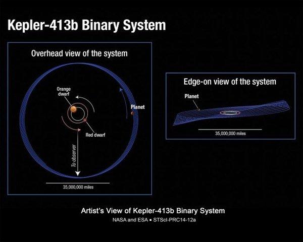Астрономы обнаружили «шатающуюся» планету