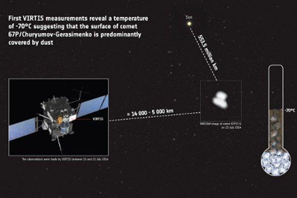 Европейский зонд впервые измерил температуру кометы